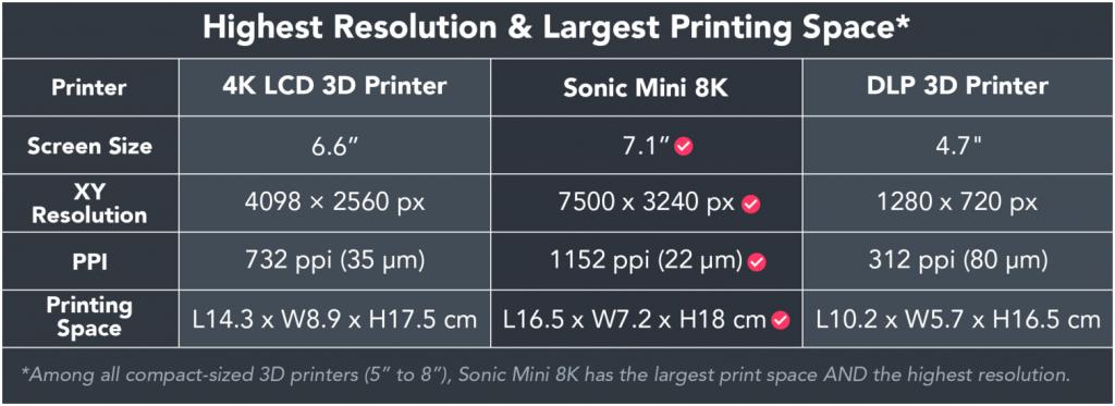 Phrozen Sonic Mini 8K Compared